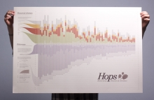 Hops Chart • Visualizing Bitterness Flavors & Aromas of Beer Brewing Hops- Wall of Cool at Synapse Product Development