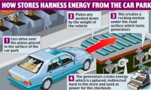 Supermarket generates piezoelectric power in parking lot- Wall of Cool at Synapse Product Development